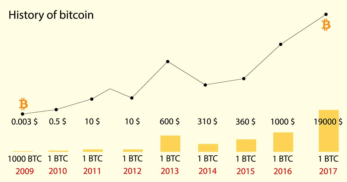 Bitcoinの歴史